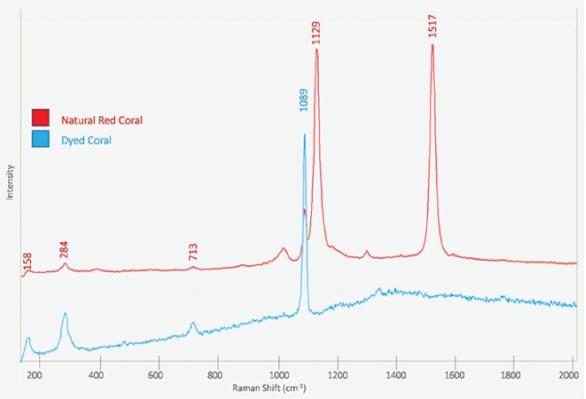 使用拉曼光谱进行宝石分析 在中国传统的宝石分析方法包括划痕试验,紫外线试验,雾化试验,电导率试验,放大镜试验,透明度试验,热试验和密度试验。必须仔细进行划痕测试和热测试,因为它们可能会损坏宝石; 可以使用电导率测试和诸如UV光测试和折射率测试的光学方法以及检测自然光,白炽灯和荧光之间的颜色变化的方法进行非破坏性分析。